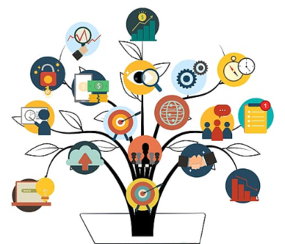 Illustrating the complexity of skills as you progress and evolve